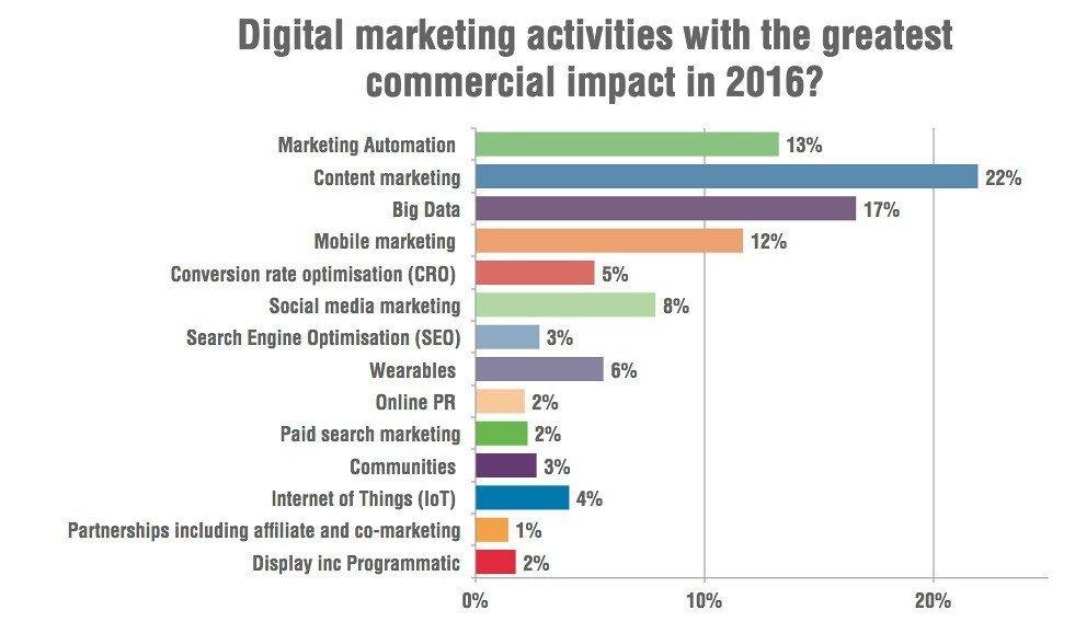 Tendenze di Marketing per le aziende