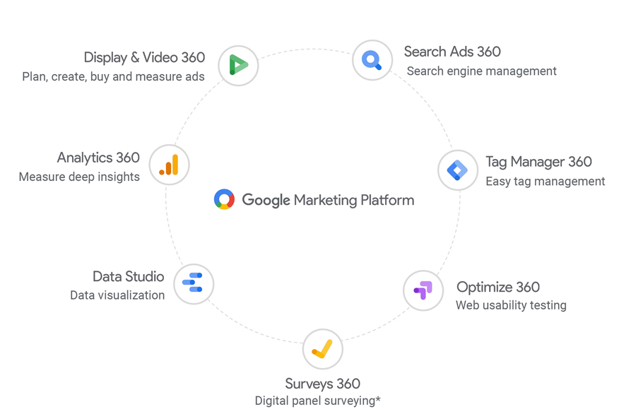 account su google tag manager