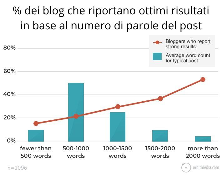 la lunghezza dei blog post è una strategia di blogging