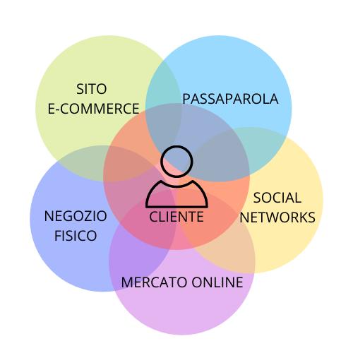Il Marketing Digitale Approccio Omnichannel