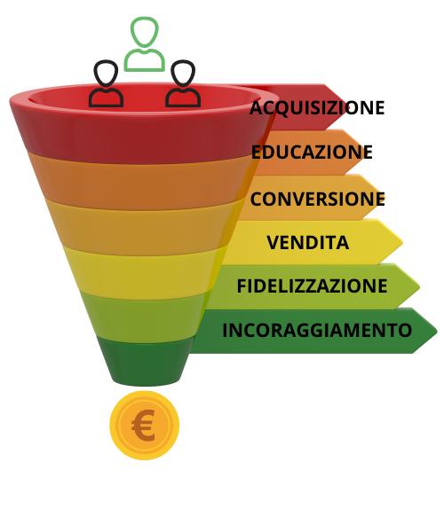 ottimizzazione funnel di conversione