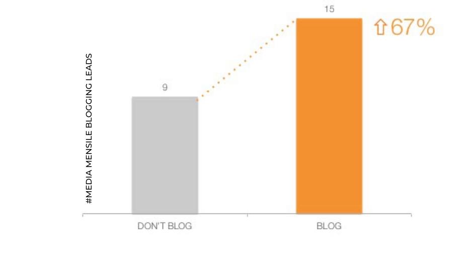 hubspot media mensile leads grazie al blogging