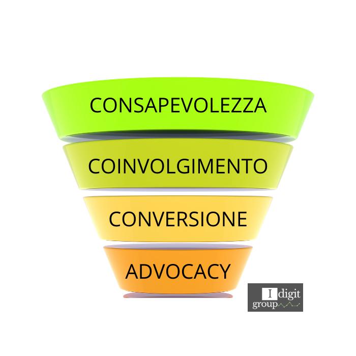 Strategie Per Ottimizzare il tuo Funnel di Conversione
