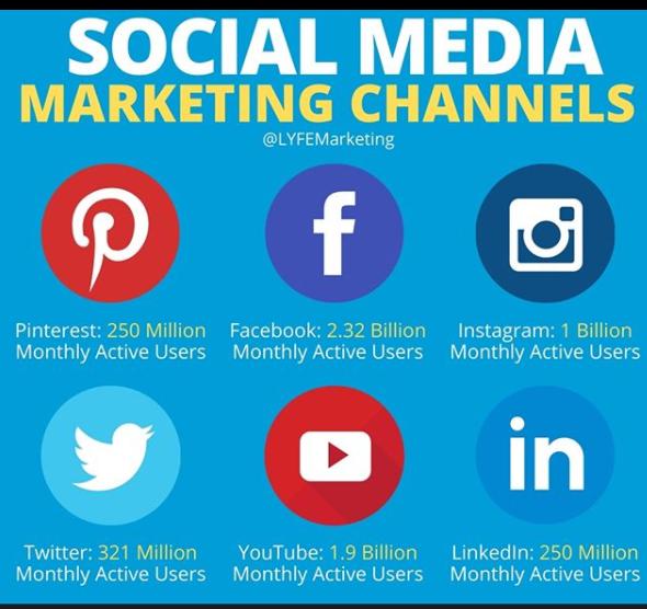 generare consapevolezza tramite i social media per ottimizzazione marketing funnel